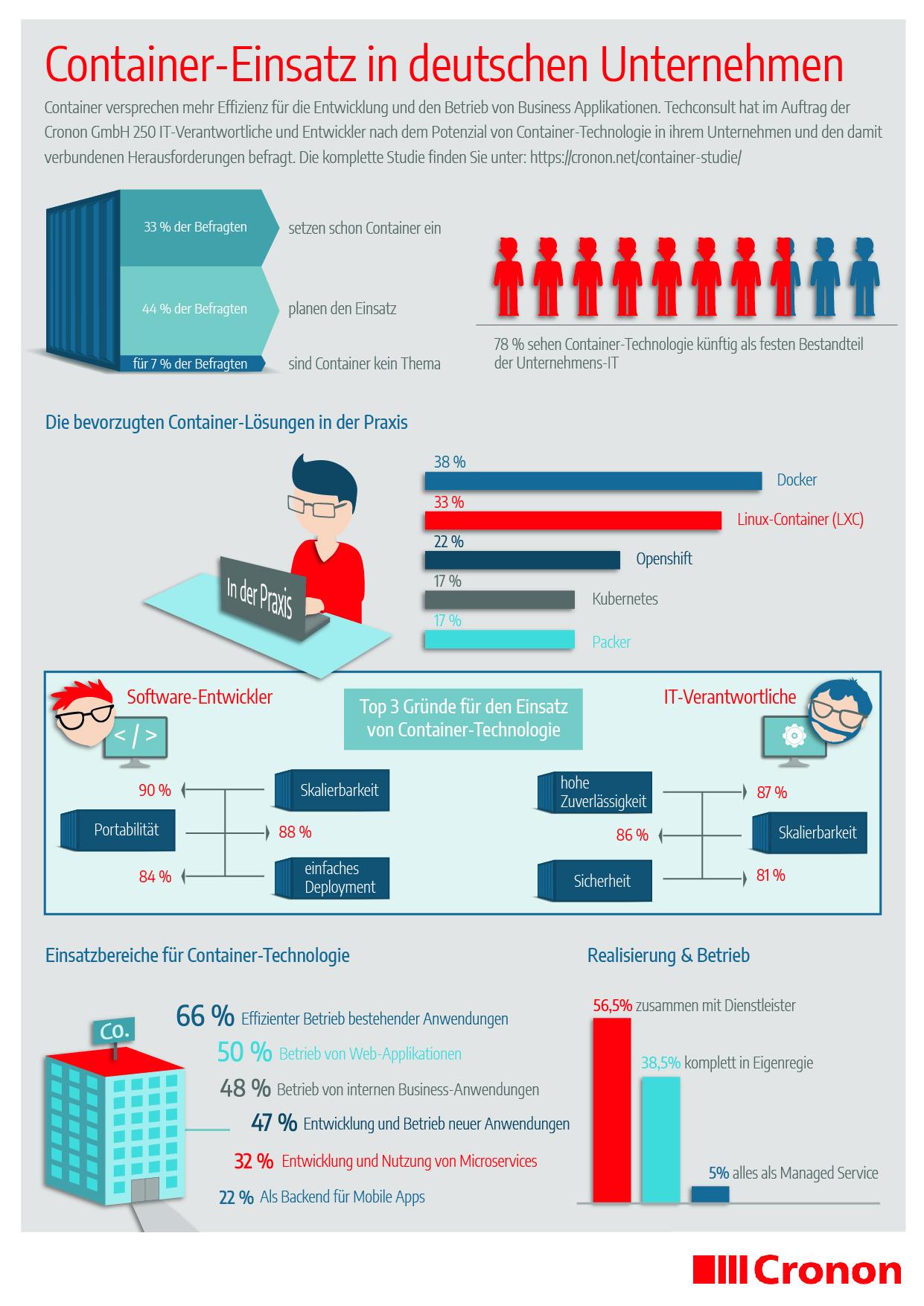 Infografik Container Studie