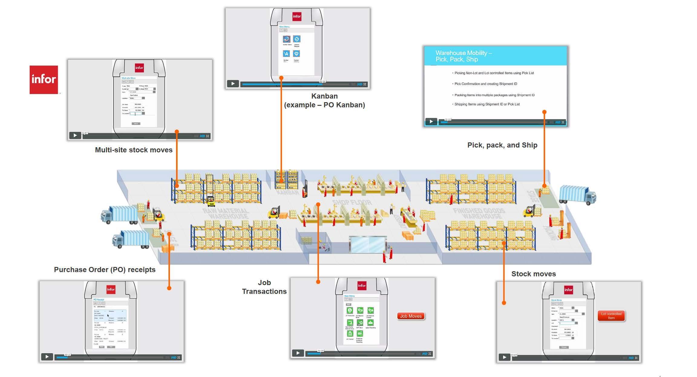 Auf einer Infografik sind die Infor Warehouse Mobility Module zu sehen