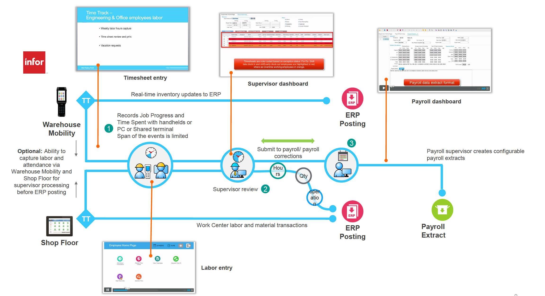 Auf einer Infografik sind die Infor Time Track Module abgebildet