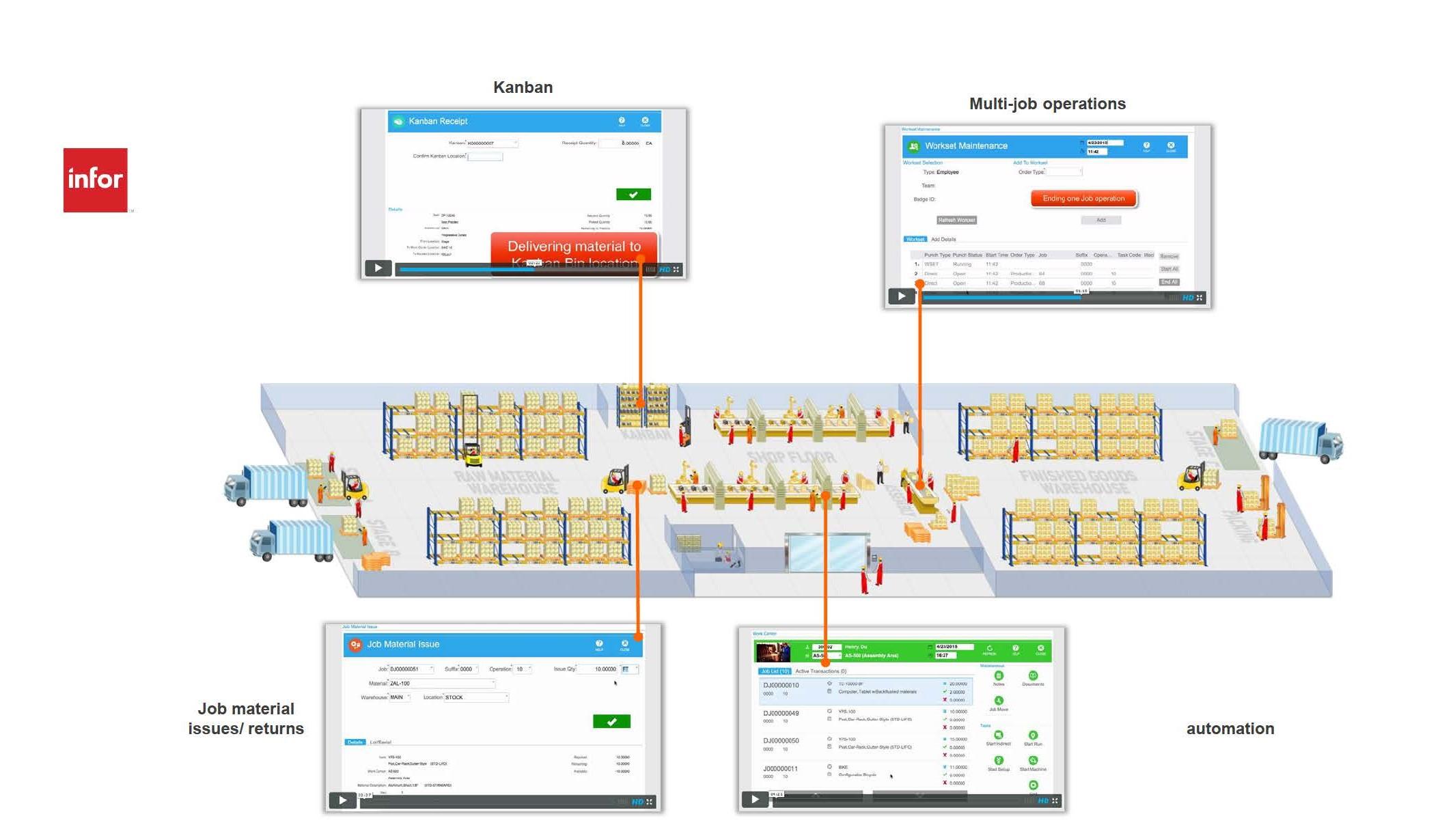 Auf einer Infografik sind die Infor Shop Floor Module abgebildet