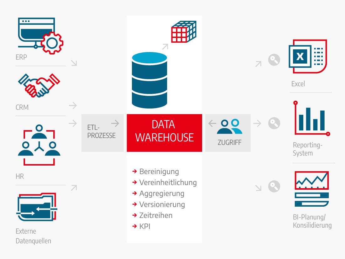 Data Warehouse Elemente, Infografik